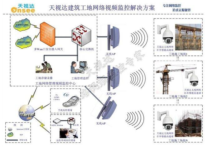 """性能: 1、远程音视频监控 现场施工动态信息即时掌握,可以观察到: A. 门卫管理:如工程设备、设施、材料进场管理、工作人员进出施工现场、安全通道设置、安全""""七牌二图""""宣传告示等情况。 B. 场地管理包括材料堆放、材料加工场、大型机械使用、基坑开挖放坡、围护及坑边堆载等情况。 C."""