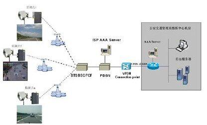相连的cdma/gprs无线终端