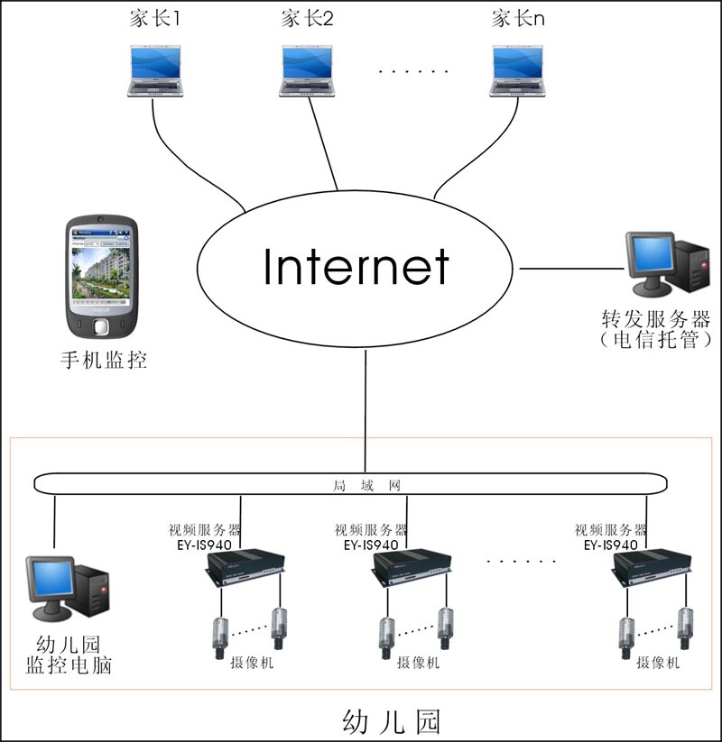 幼儿园网络监控系统方案