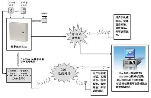 有线电话联网报警系统升级可行方案