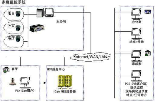 家庭监控系统方案-技术文章-中山华康安防有限公司