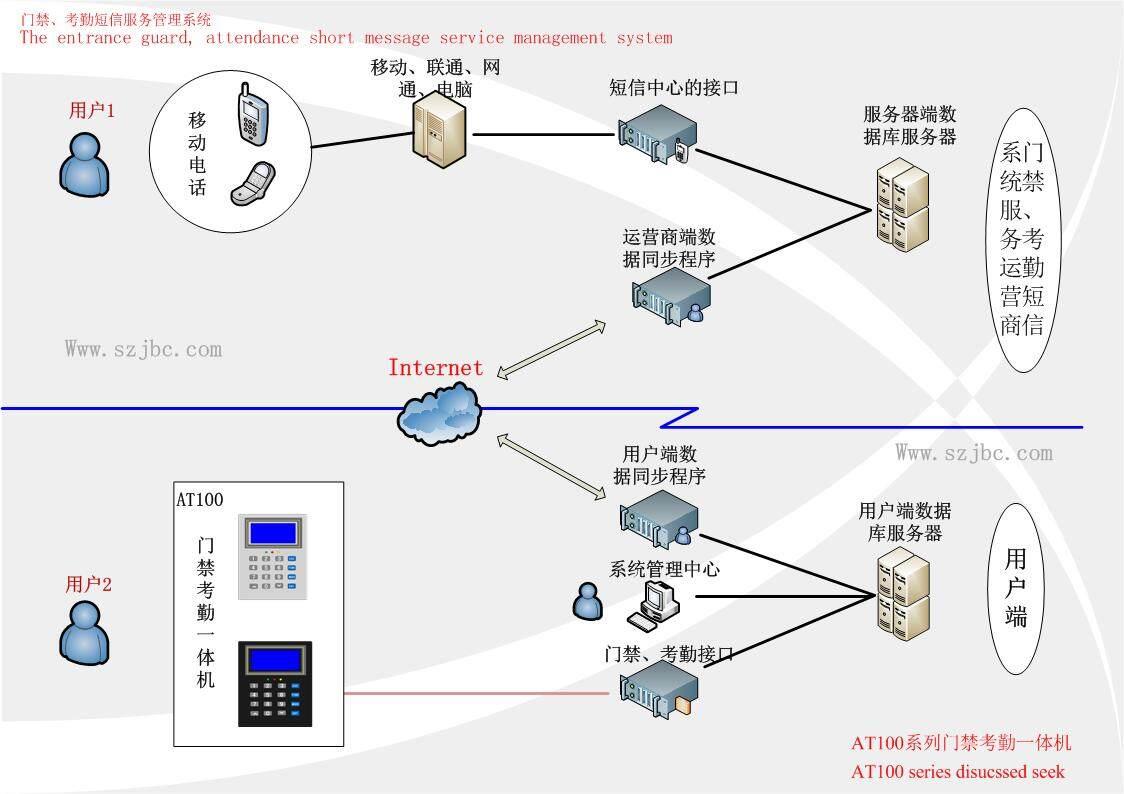 系统技术结构图