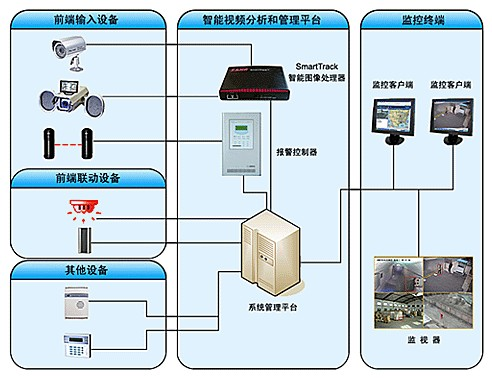 仓库及重要单位智能安防系统方案_安防,报警_