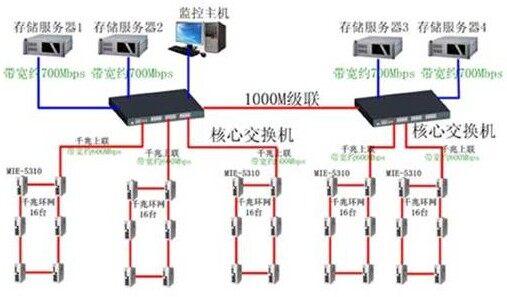 摄像机光纤收发器机接线