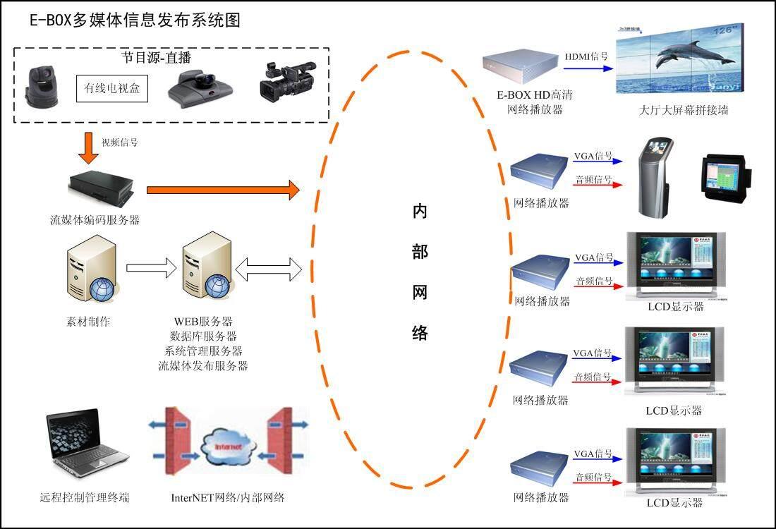 智能信息发布系统介绍_安防展览网