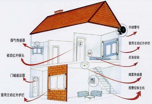 家庭智能防盗系统