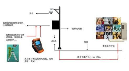 怎样高效管理光端机监控系统中的安装维护(图)