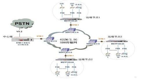 mstp155-24设备典型应用