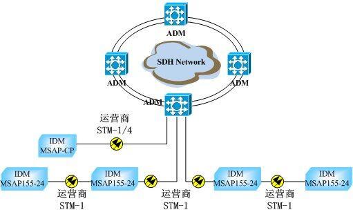 组成星型,链型网络进行各种业务的传输