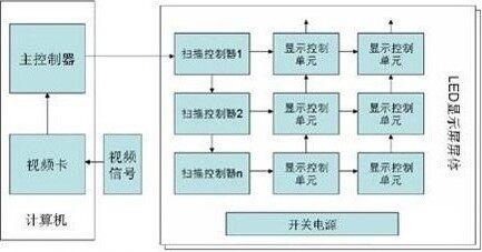led显示屏系统的基本结构
