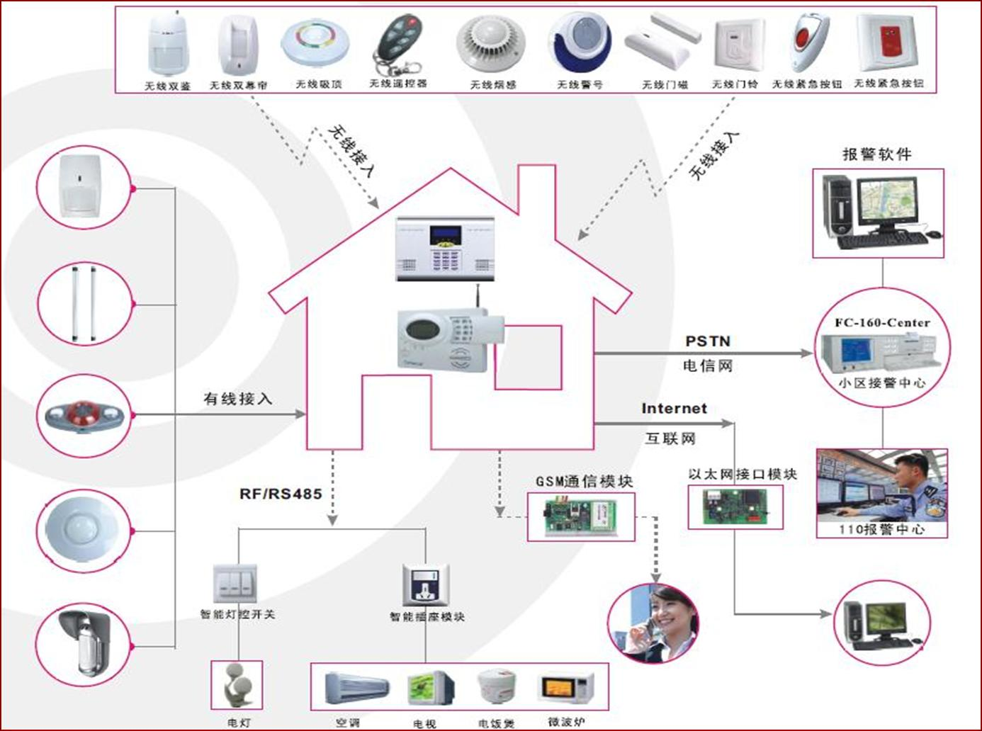 在小区内的每个住户单元安装一台报警主机,住户可选择安装在住户门口、窗户处安装门磁、紧急求助按钮、烟感探头、瓦斯探头、三鉴探头等报警感知设备,报警主机通过总线与治理中心的电脑相连接,进行安防信息治理,本系统具有远程报警功能,可选并联接打印机。假如发生盗贼闯入、抢劫、烟雾、燃气泄漏、玻璃破碎等紧急事故,传感器就会立即获知并由报警系统即刻触发声光警报以有效阻吓企图行窃的盗贼,而现场保安系统的密码键盘立即显示相应报警区域,使您的家人保持警戒;系统还会迅速向报警中心传送报警信息;报警中心接到警情后立即自动进行分辨处