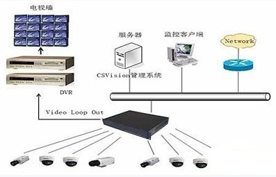 有线视频监控接线图