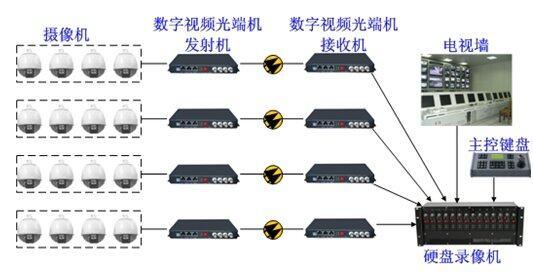 数字视频监控系统方案分析
