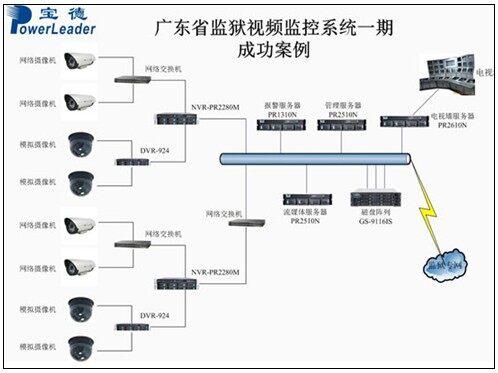 广东案例视频监控系统监控监狱_建设,a案例,视视频药检所图片