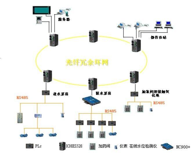 网络拓扑图素材 环网