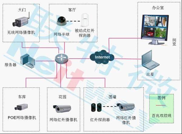 家庭网络视频监控系统解决方案
