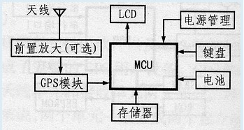 GPS模块硬件结构原理框图