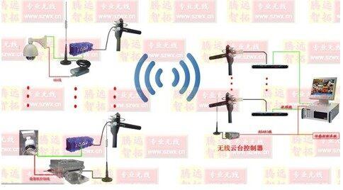 关于无线摄像头,无线监控摄像头的介绍