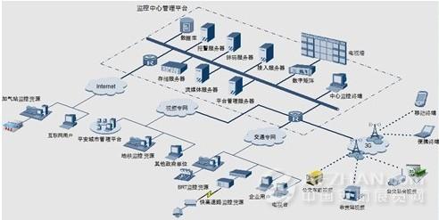 智能交通管理系统系统架构图