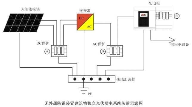 太阳能光伏发电系统设备防雷方案