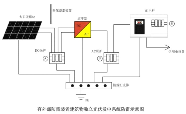 对于有外部防雷装置建筑物的太阳能发电系统,考虑到整个系统可能遭受直击雷的缘故,所以必须首先保证直击雷的防护措施一定要到位。对于太阳能发电和用电设备的防雷保护做如下处理:  在太阳能电池板和逆变器之间加装第一级防雷器A,型号根据现场逆变器最大空载电压选择;  在逆变器与配电柜之间以及配电柜与负载设备之间加装第二级防雷器B,型号根据配电柜以及供电设备的工作电压选择;  所有的防雷器必须良好的接地。 3、工业厂房建筑物