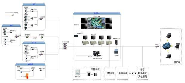 波粒高清网络医院视频监控系统方案