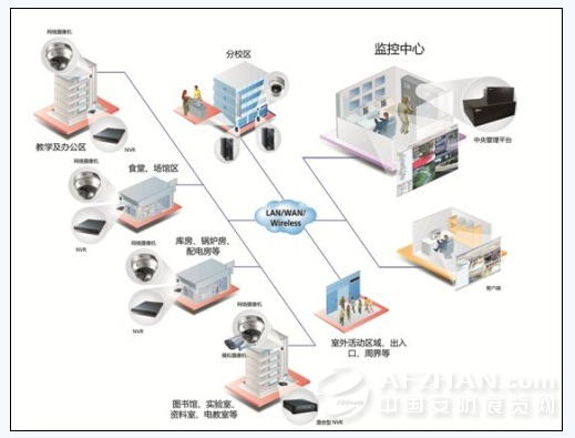 高教行业视频监控系统应用示意图