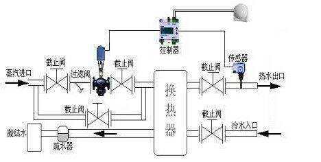 进口调节阀 > 进口温控阀  进口温控阀,进口自力式温控阀,进口温度图片