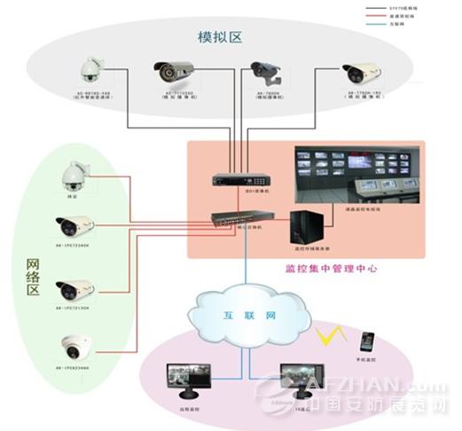 2.2、监控点结构      监控点,是系统中最基层的部分。所有的前端设备都工作于此。监控站包括三类硬件设备:网络摄像机,红外网络摄像机、网络设备。对于监控点的硬件配置来说,以可靠、稳定为主。      前端视频硬件      以H.264的编码方式进行视频信息的压缩。      支持用户/用户组管理      支持电子地图管理      支持警报系统管理/警报联动管理      支持摄像机管理      支持网络化视频硬件管理      提供警报查询功能      提供单画面监看、多画面分割、