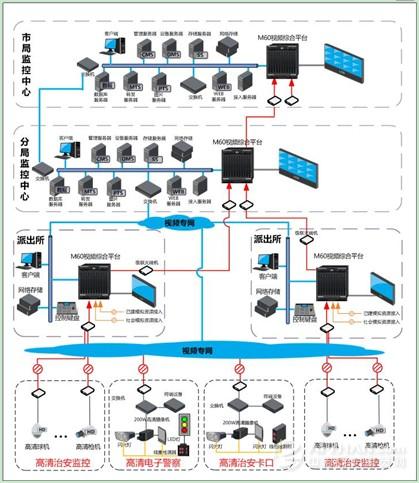 大华高清监控系统助力平安城市建设