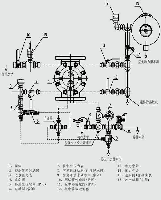 zsfm150 zsfm100 zsfm200-zsfm150隔膜式雨淋阀图片