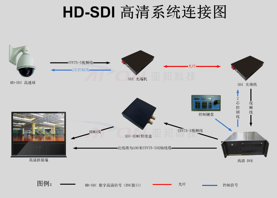 "HD-SDI摄像机在图像质量和传输延迟方面比网络高清摄像机更有优势,在应用上也和传统的模拟监控方式保持一致,对于从事传统监控的工程商而言比较容易掌握。苏州科达科技有限公司产品经理王军亦对其持一定的认可:""HD-SDI摄像机符合公安部要求的IP不上路面的要求;在强势的推广情况下,市场上肯定会对HD-SDI有一定的需求,比如智能交通,高速公路等领域。""   但HD-SDI摄像机劣势也同样明显,济南中维世纪科技有限公司市场部经理李春生淡到:""例如后端的配套较少、传输距离近、"