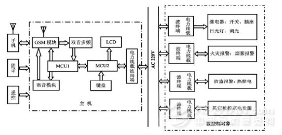 1.1微处理器      智能家居控制系统采用双单片机MCU1(MicroControlUnit1)和MCU2(MicroControlUnit2)谐调控制来实现对家居系统中电器设施的远程监控操作功能,解决了测量和控制与监测及信息回馈之间的矛盾,从而提高了系统的实时性及效果稳定性且价格较为经济。      控制系统主机中的两个单片机串联。MCU1经由语音模块通过GSM模块向用户发出和接收相关信息,实现人机对话,反馈控制系统的工作状态,用户再根据反馈情况通过GSM模块发出指令,指示控制系统使家居电